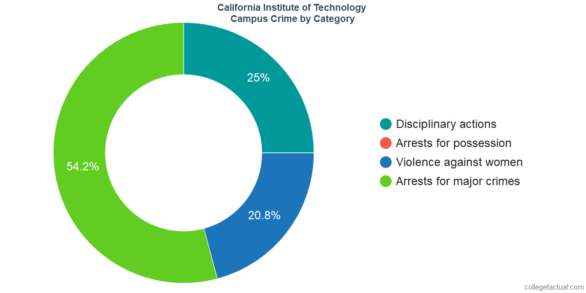 On-Campus Crime and Safety Incidents at California Institute of Technology by Category