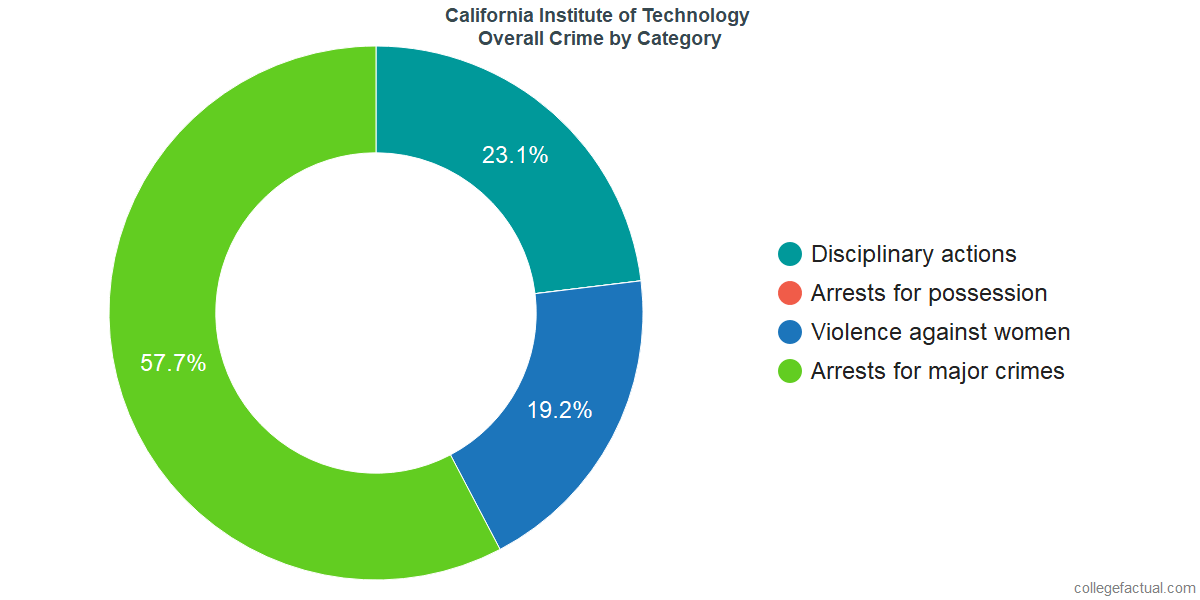 Overall Crime and Safety Incidents at California Institute of Technology by Category
