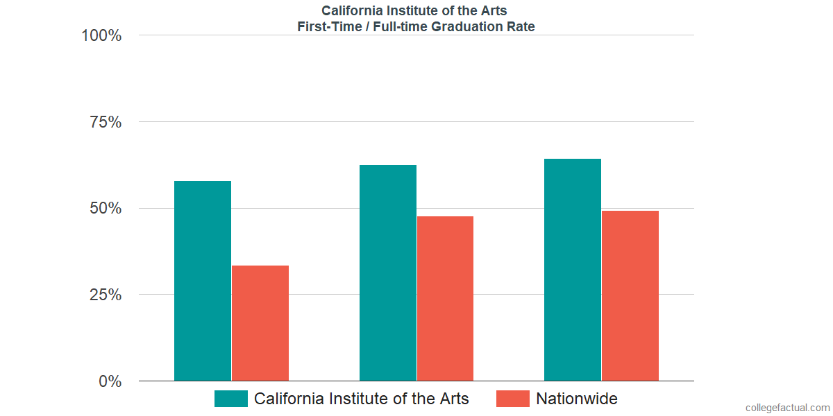 Graduation rates for first-time / full-time students at California Institute of the Arts