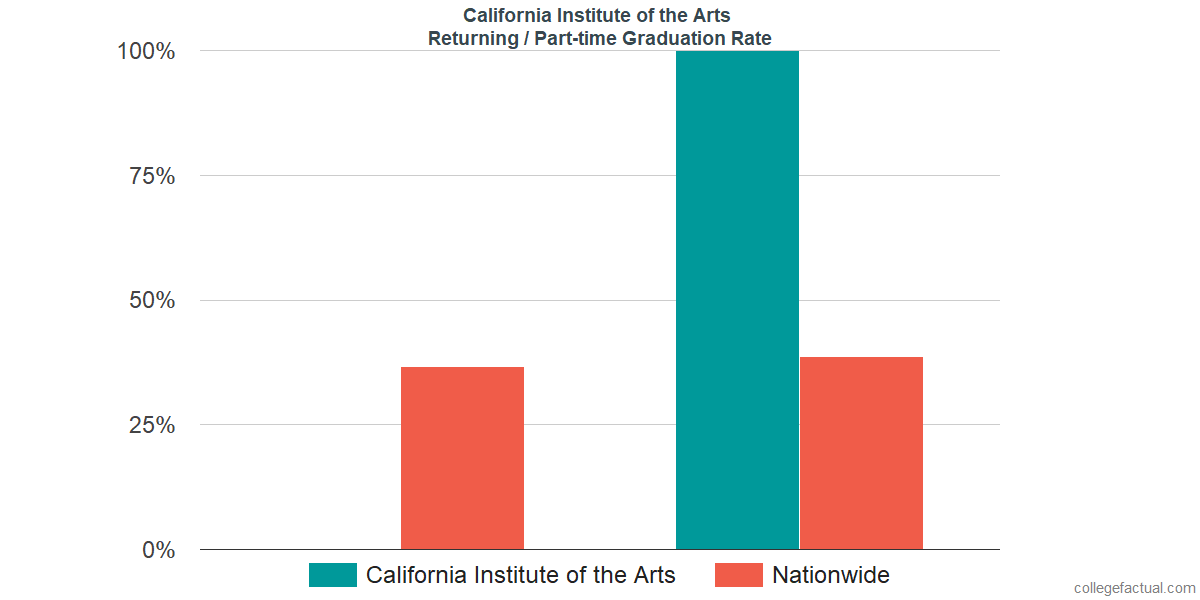 Graduation rates for returning / part-time students at California Institute of the Arts