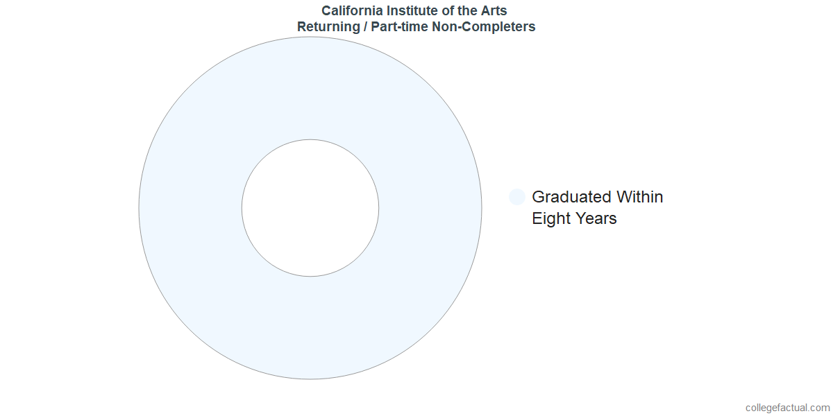 Non-completion rates for returning / part-time students at California Institute of the Arts