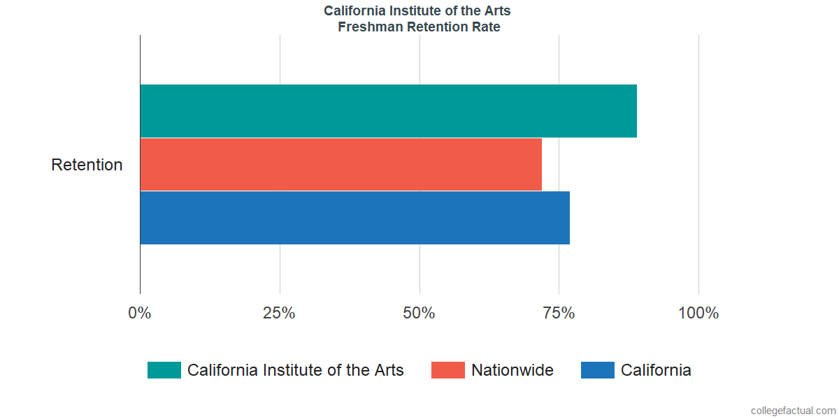 Freshman Retention Rate at California Institute of the Arts