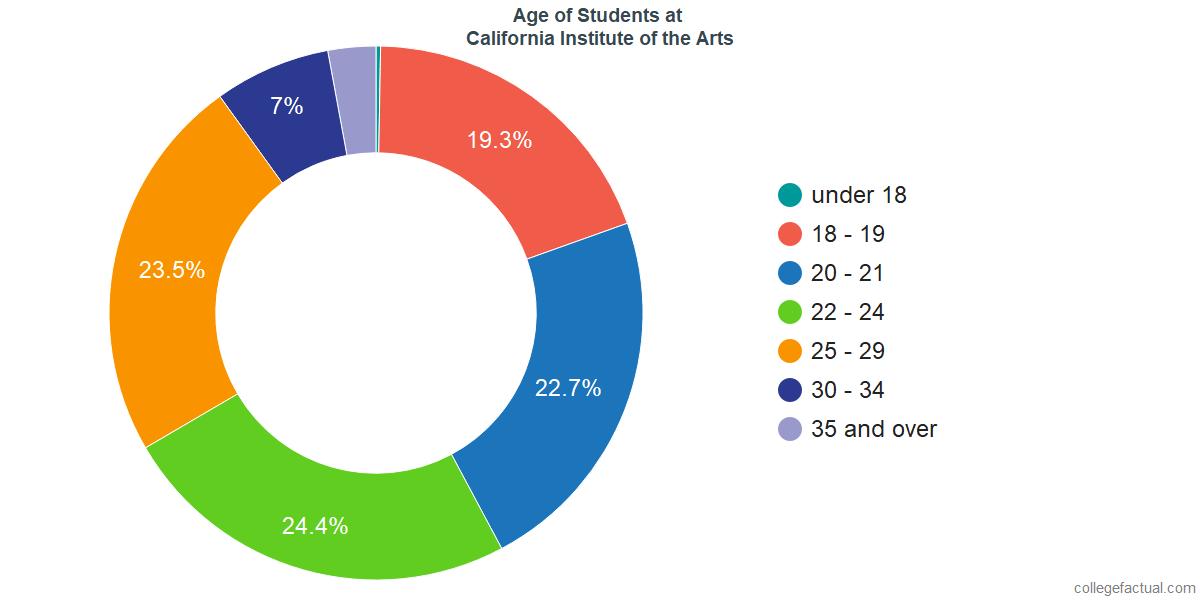 Age of Undergraduates at California Institute of the Arts