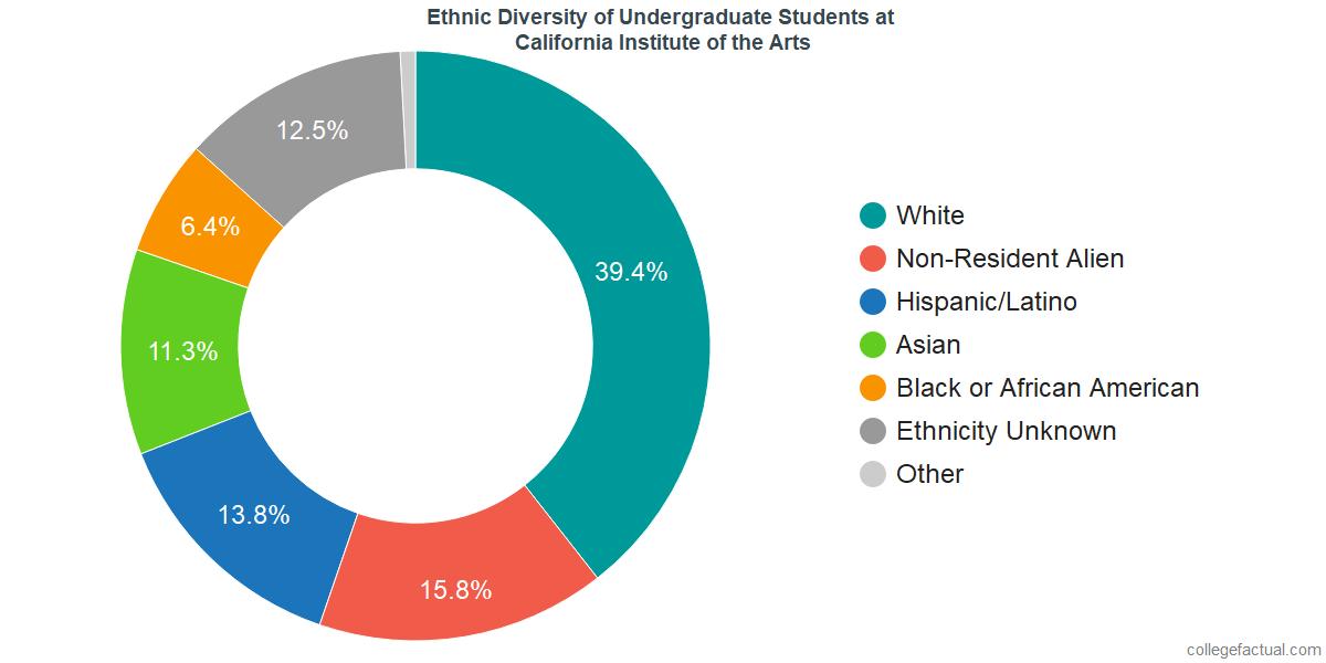 Ethnic Diversity of Undergraduates at California Institute of the Arts