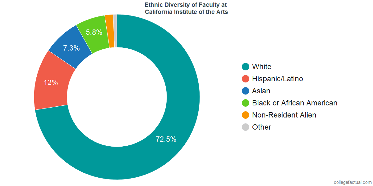 Ethnic Diversity of Faculty at California Institute of the Arts