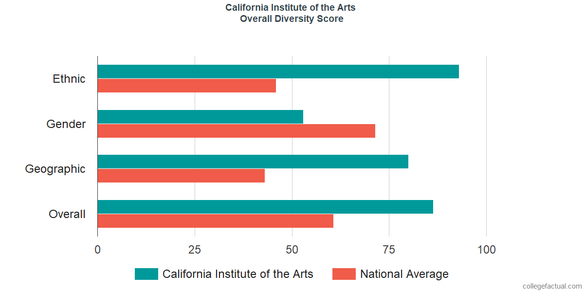 Overall Diversity at California Institute of the Arts