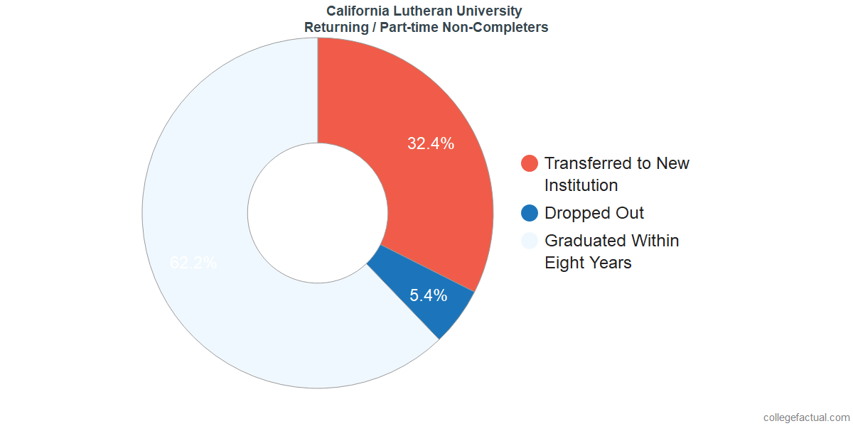 Non-completion rates for returning / part-time students at California Lutheran University