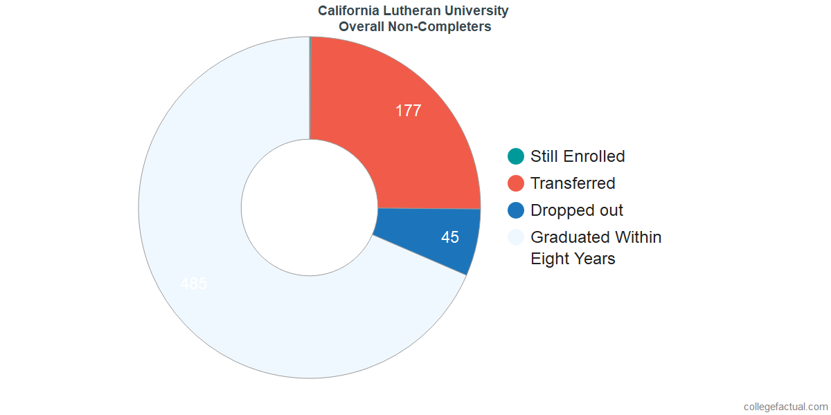 outcomes for students who failed to graduate from California Lutheran University