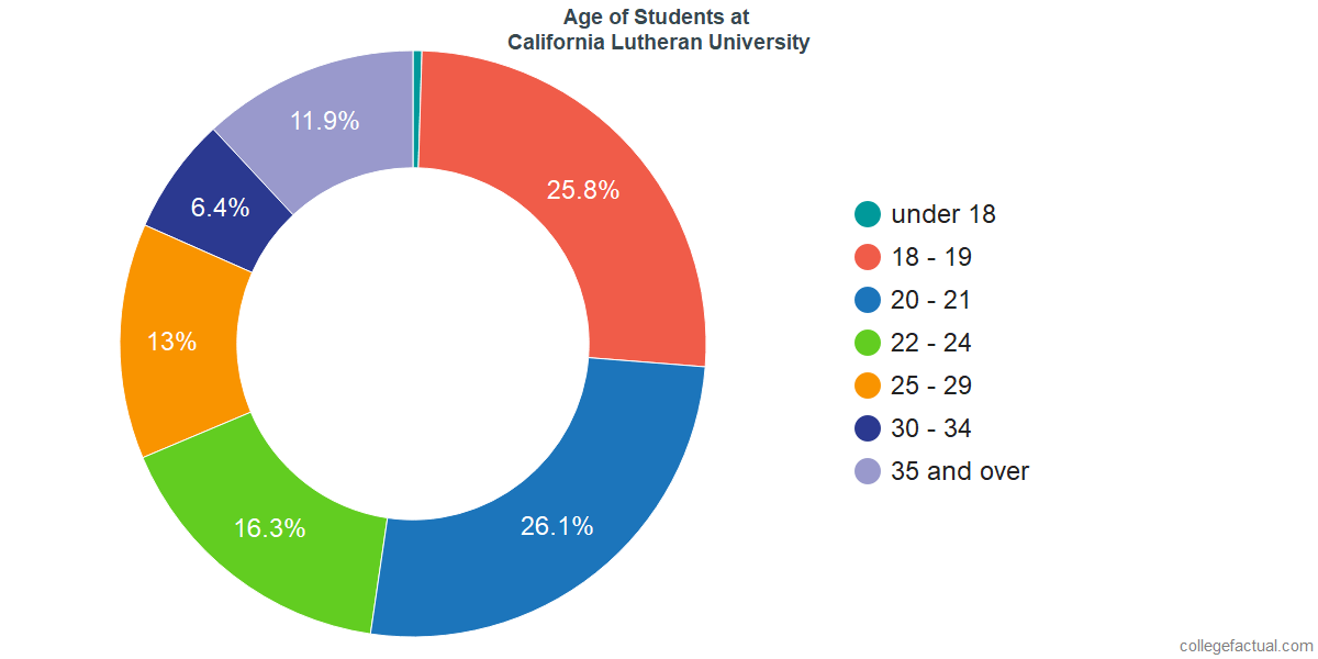 Age of Undergraduates at California Lutheran University