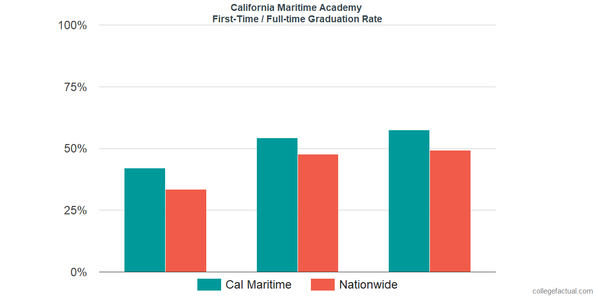 Graduation rates for first time / full-time students at California Maritime Academy