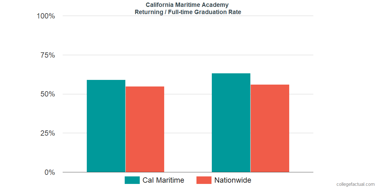 Graduation rates for returning / full-time students at California Maritime Academy