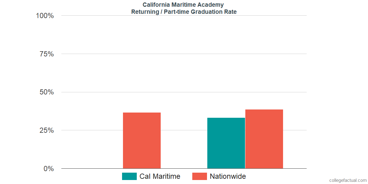 Graduation rates for returning / part-time students at California Maritime Academy