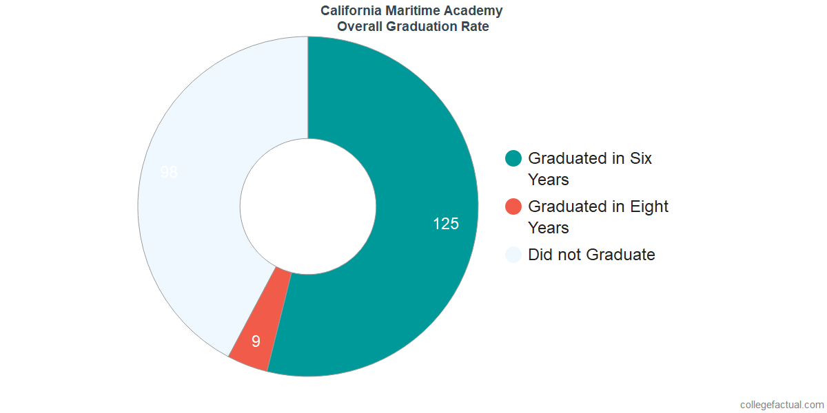Undergraduate Graduation Rate at California Maritime Academy