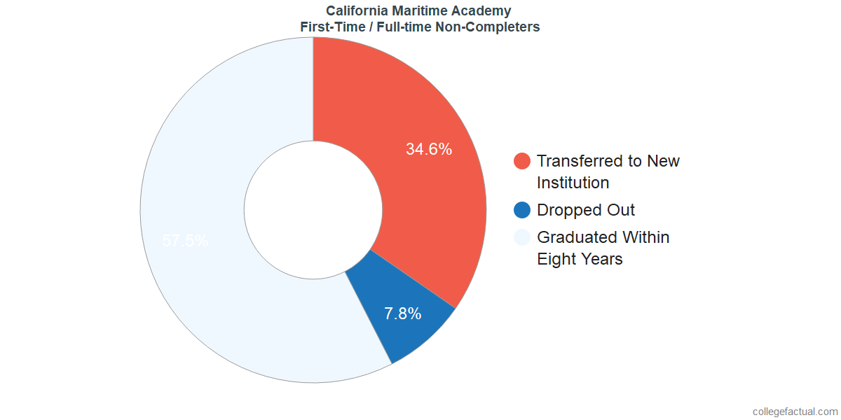 Non-completion rates for first-time / full-time students at California Maritime Academy