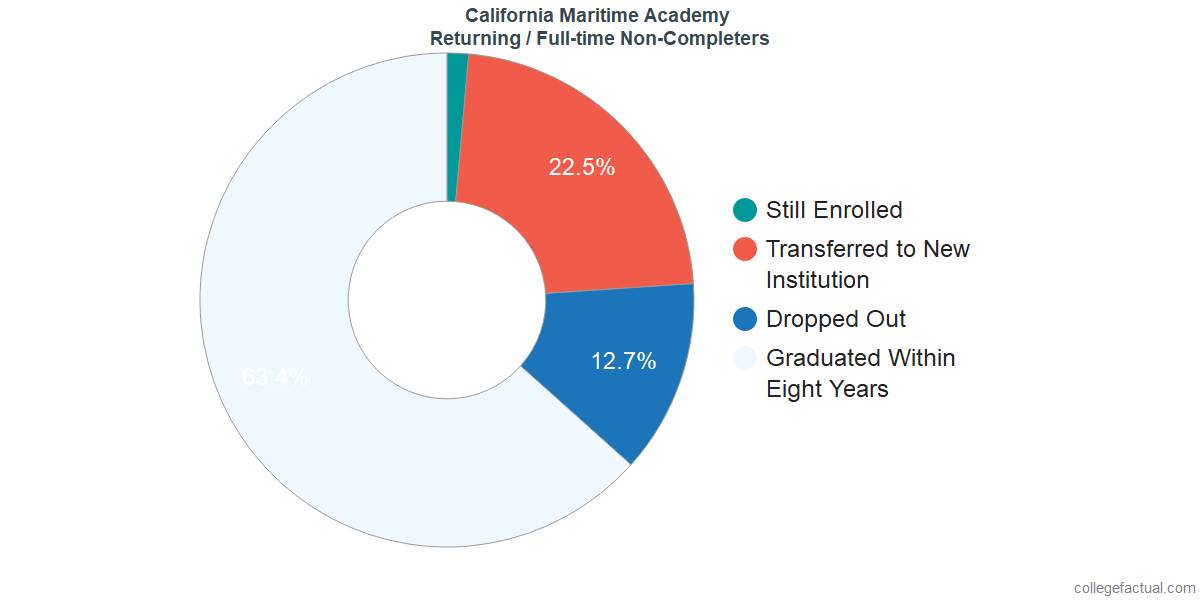 Non-completion rates for returning / full-time students at California Maritime Academy