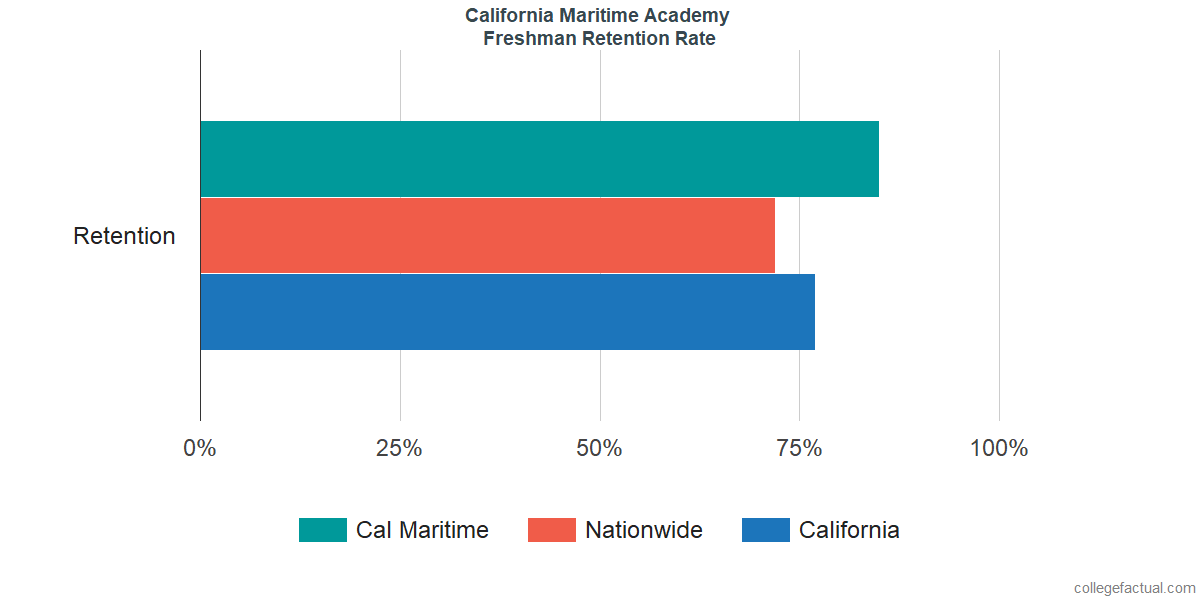 Freshman Retention Rate at California Maritime Academy