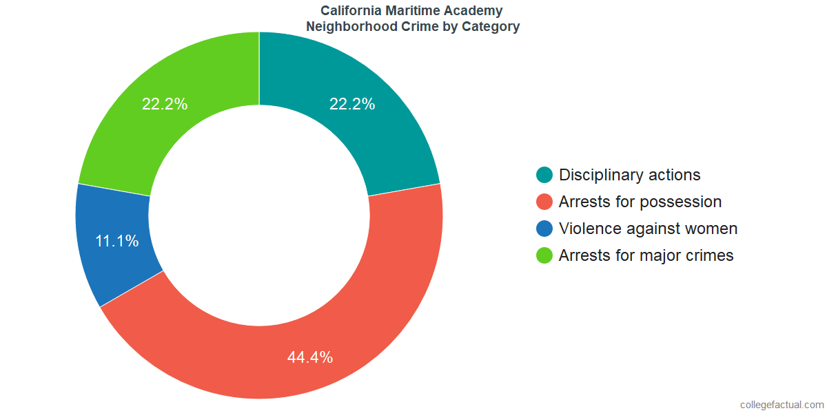 Vallejo Neighborhood Crime and Safety Incidents at California State University Maritime Academy by Category