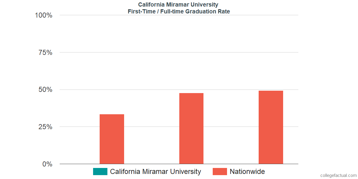 Graduation rates for first-time / full-time students at California Miramar University