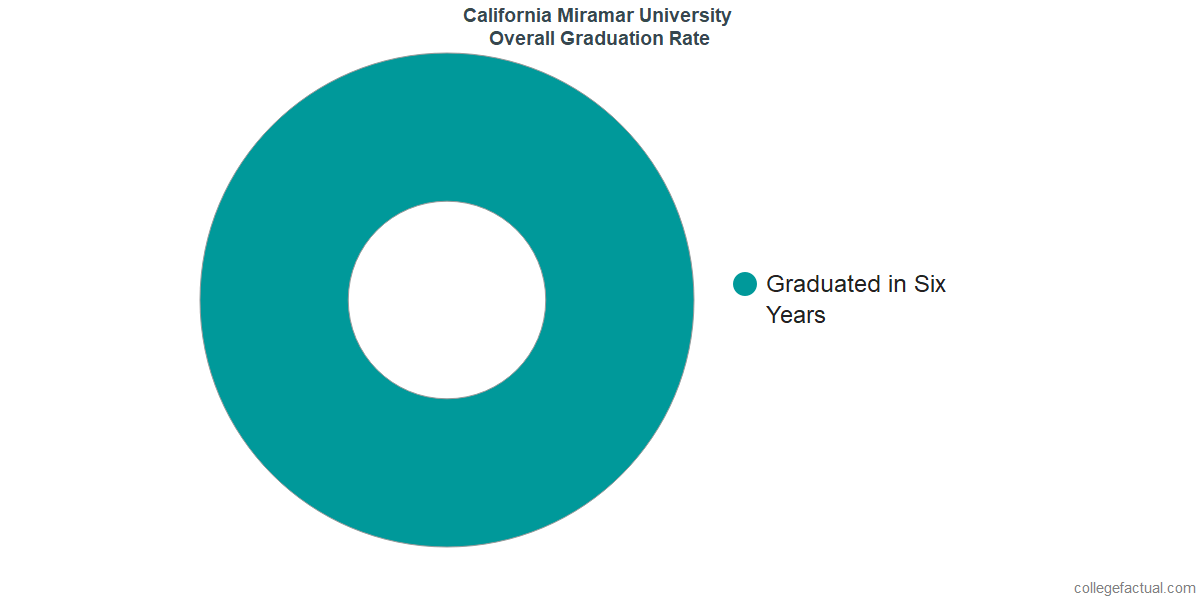 Undergraduate Graduation Rate at California Miramar University