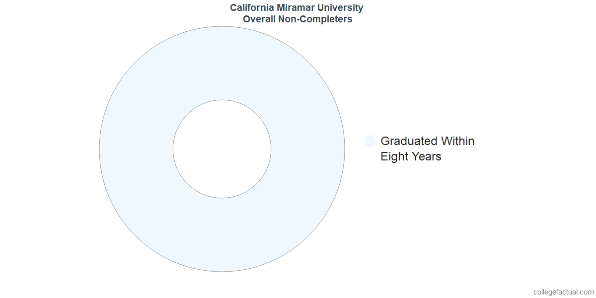 outcomes for students who failed to graduate from California Miramar University
