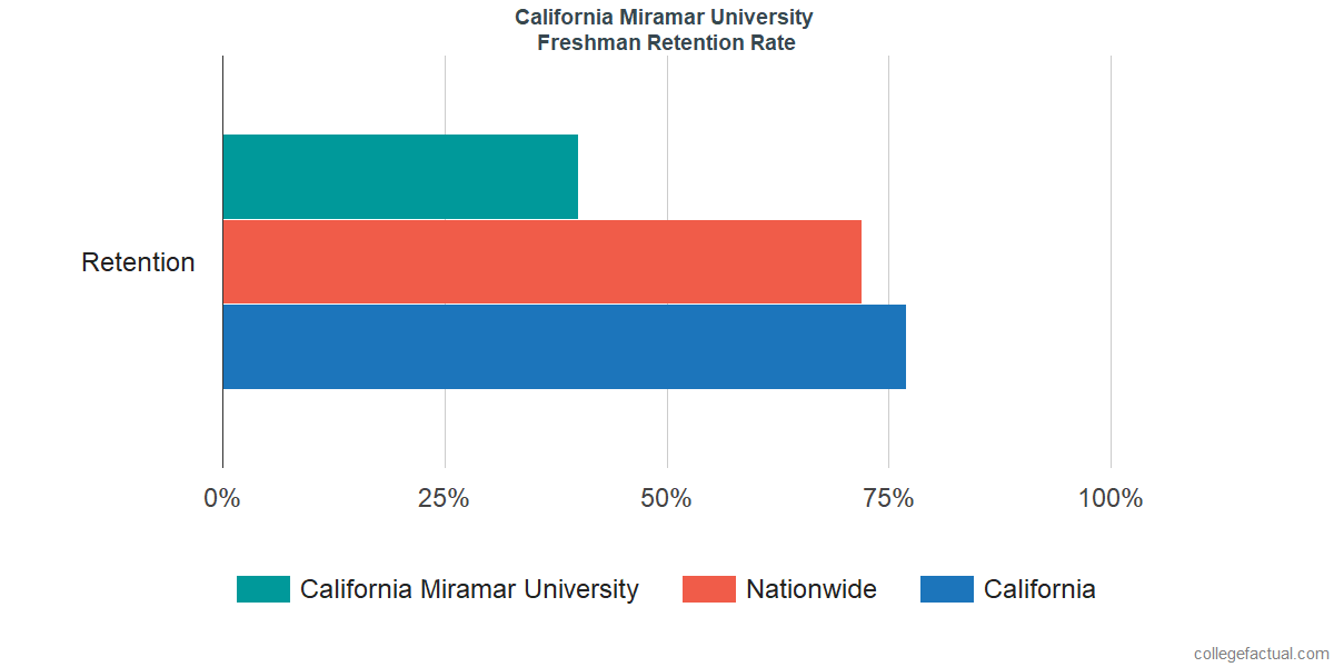 Freshman Retention Rate at California Miramar University