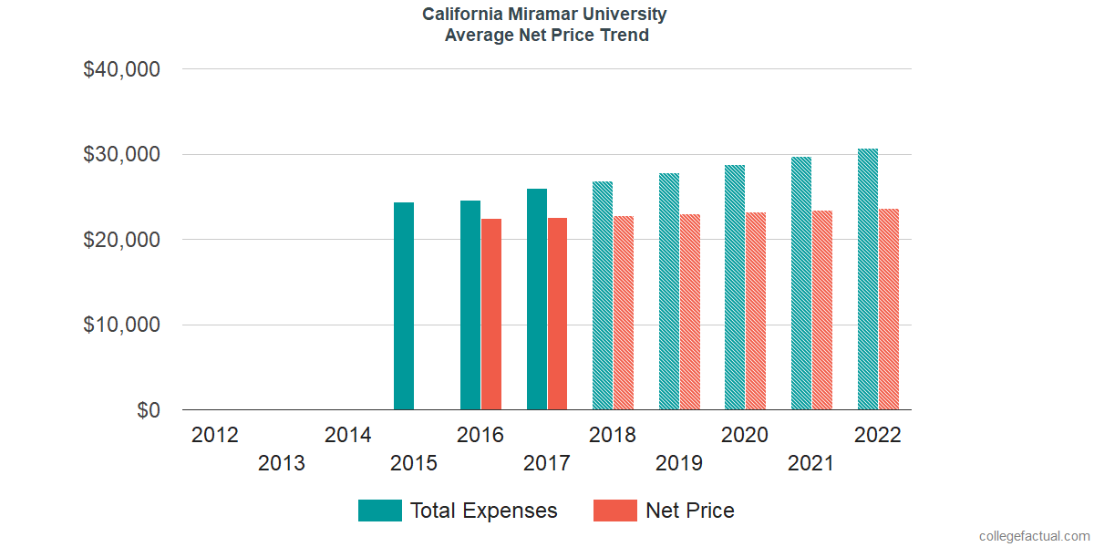 Average Net Price at California Miramar University