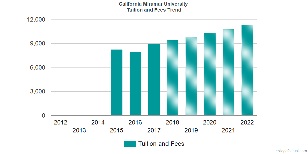 Tuition and Fees Trends at California Miramar University