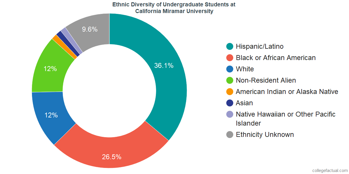 Ethnic Diversity of Undergraduates at California Miramar University