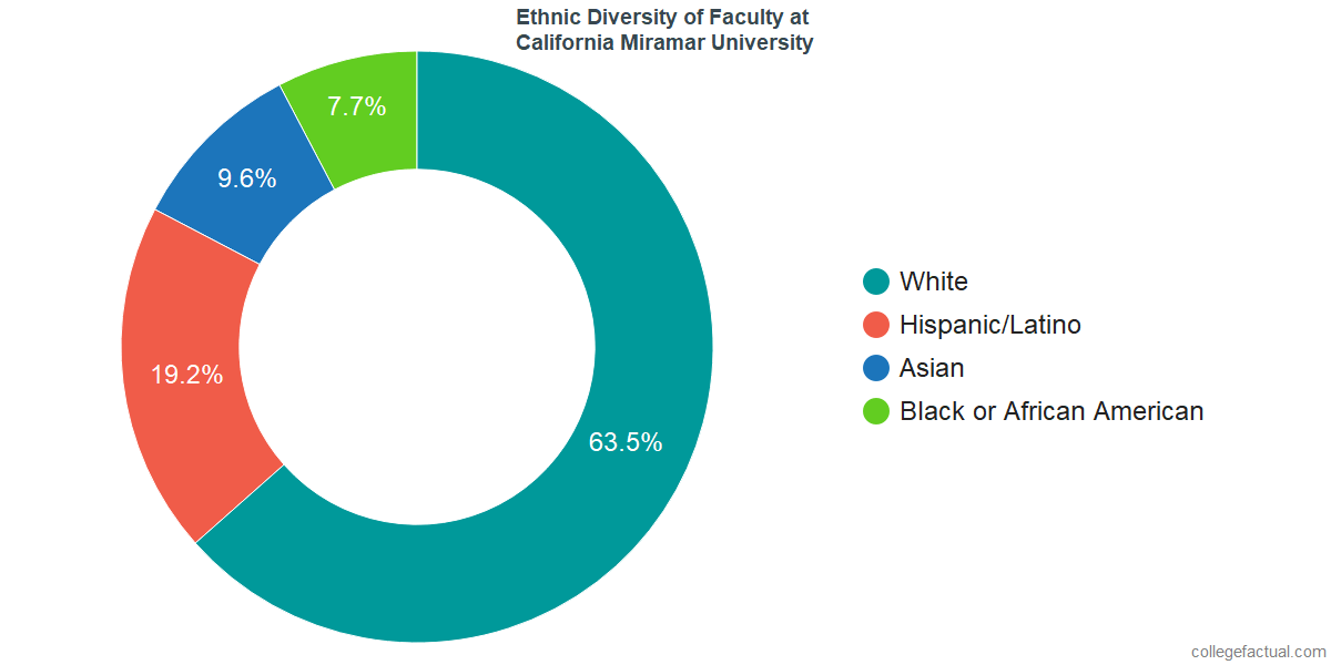 Ethnic Diversity of Faculty at California Miramar University