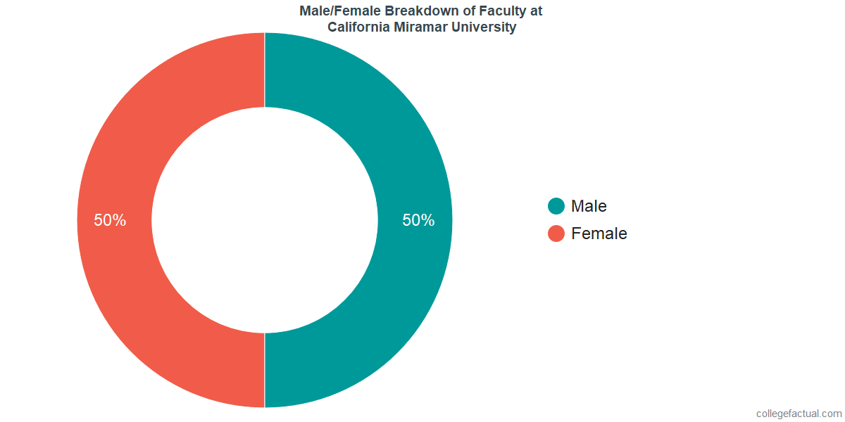 Male/Female Diversity of Faculty at California Miramar University