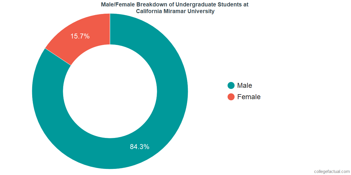 Male/Female Diversity of Undergraduates at California Miramar University