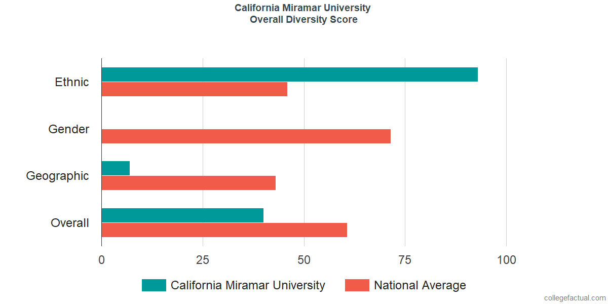 Overall Diversity at California Miramar University