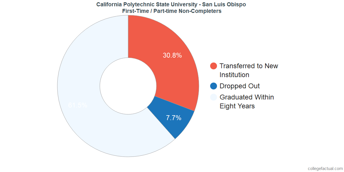 Non-completion rates for first-time / part-time students at California Polytechnic State University - San Luis Obispo
