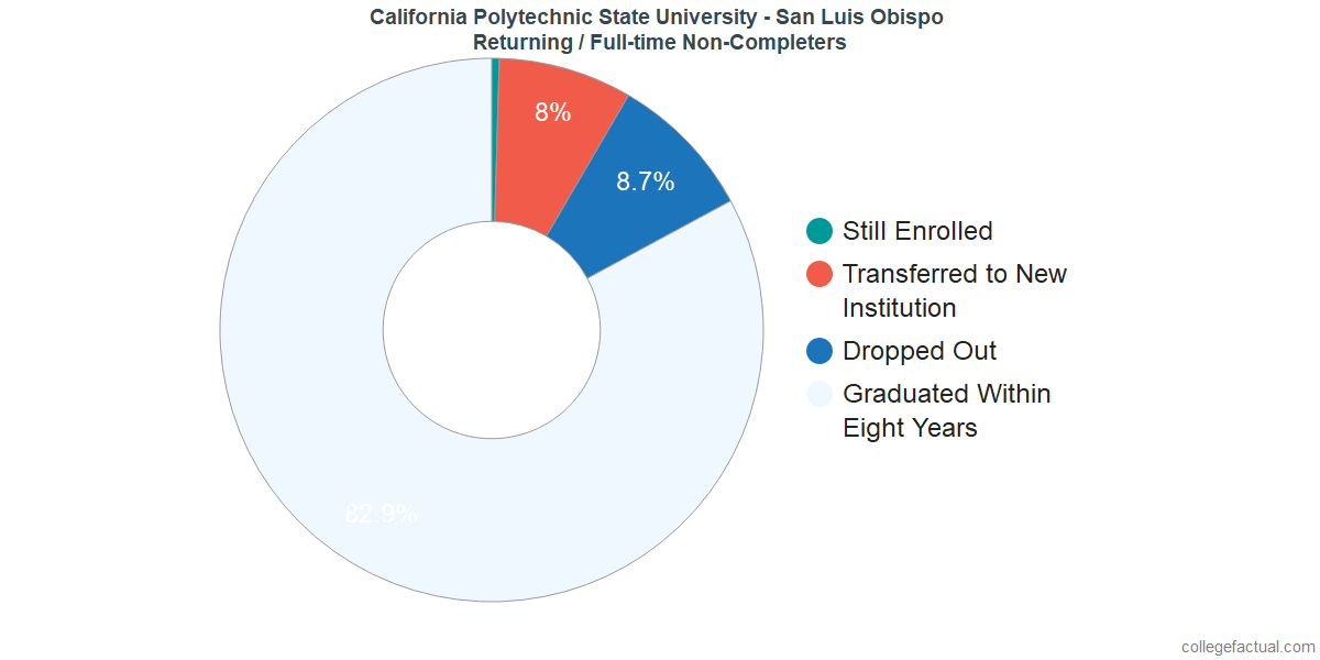 Non-completion rates for returning / full-time students at California Polytechnic State University - San Luis Obispo