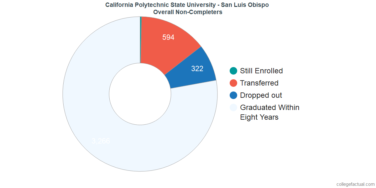 outcomes for students who failed to graduate from California Polytechnic State University - San Luis Obispo