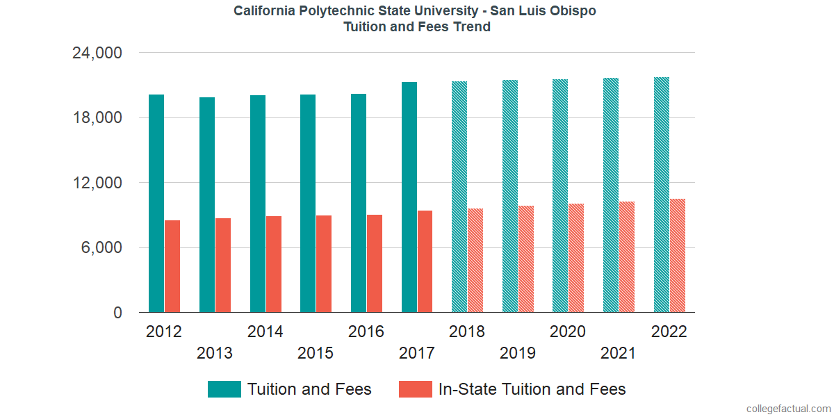 Tuition and Fees Trends at California Polytechnic State University - San Luis Obispo