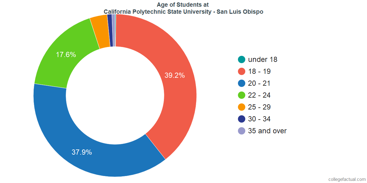 Age of Undergraduates at California Polytechnic State University - San Luis Obispo