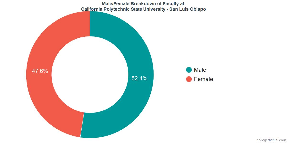 Male/Female Diversity of Faculty at California Polytechnic State University - San Luis Obispo