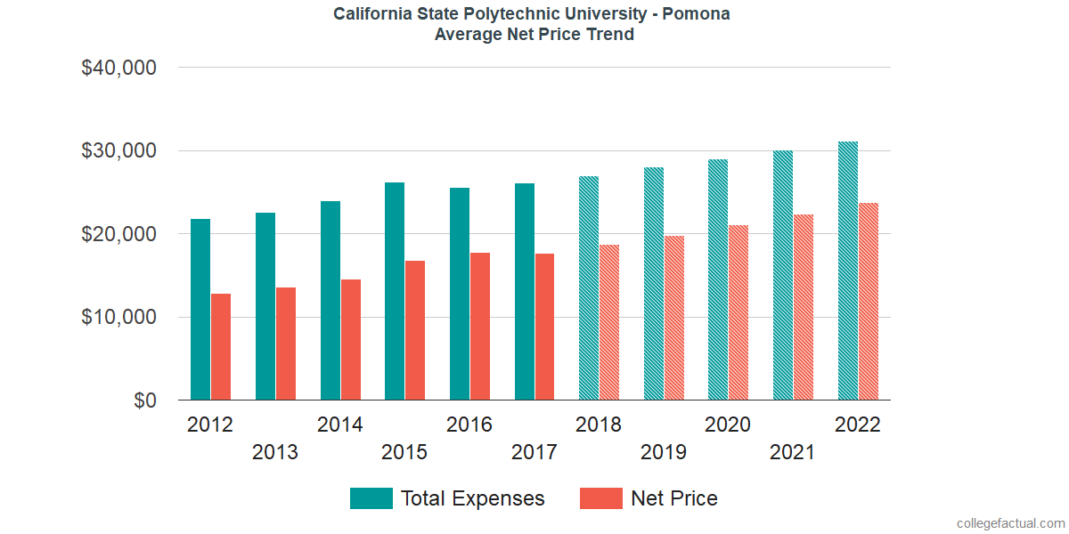 Average Net Price at California State Polytechnic University - Pomona