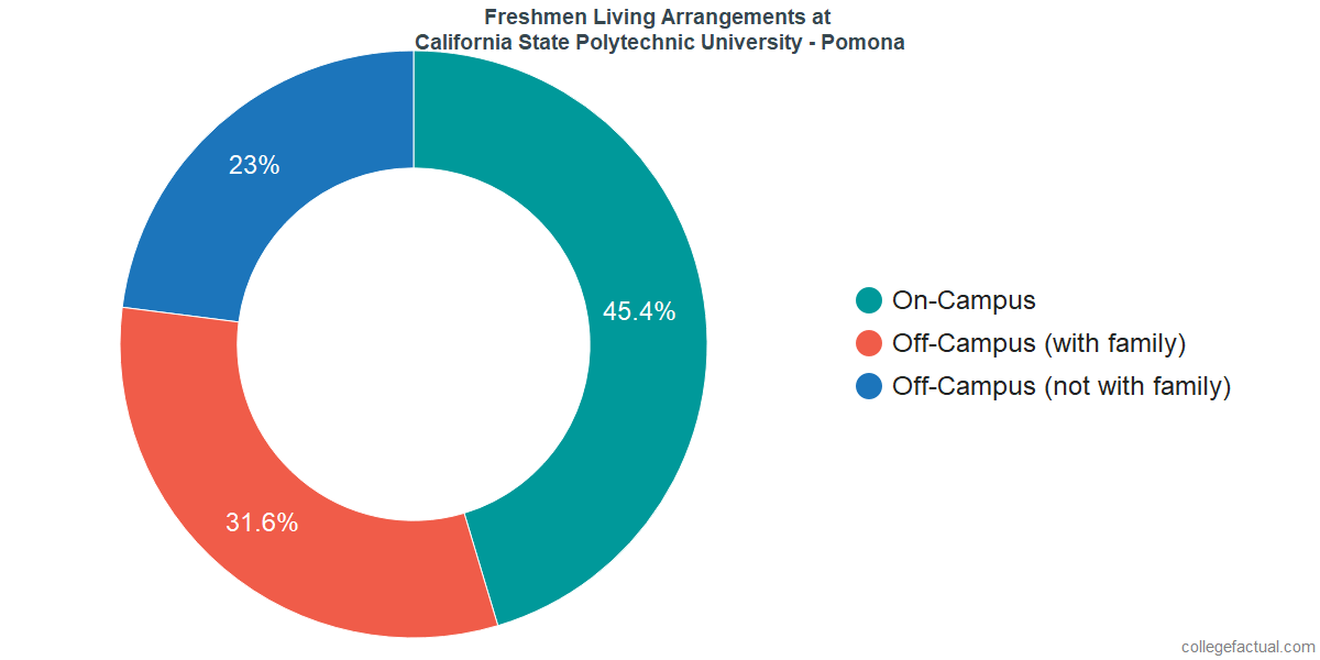 Freshmen Living Arrangements at California State Polytechnic University - Pomona