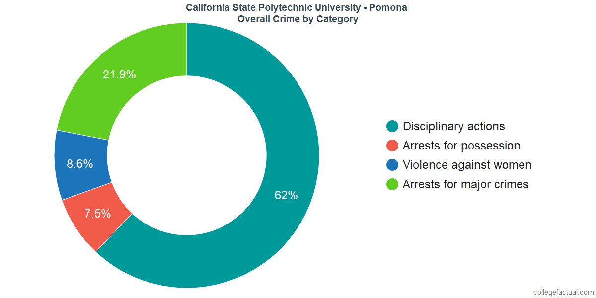 Overall Crime and Safety Incidents at California State Polytechnic University - Pomona by Category