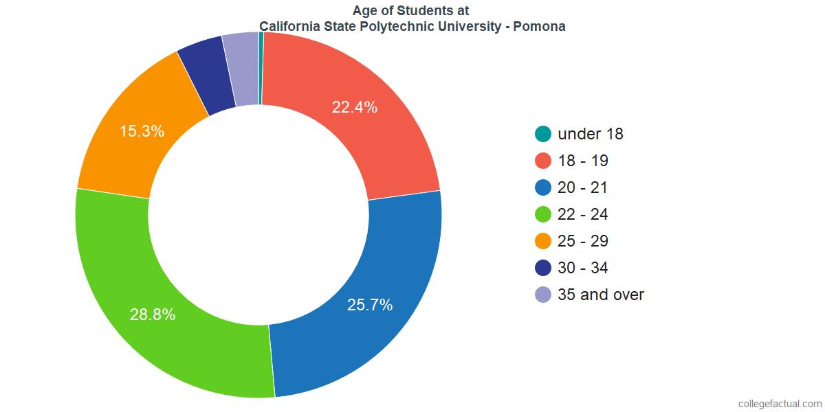 Age of Undergraduates at California State Polytechnic University - Pomona