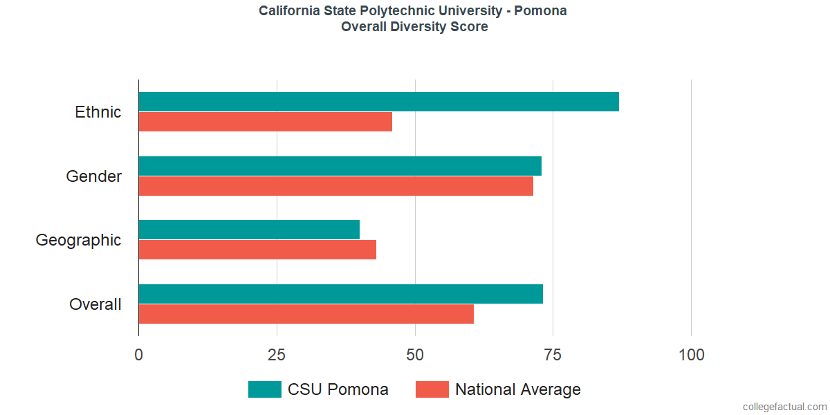 Overall Diversity at California State Polytechnic University - Pomona