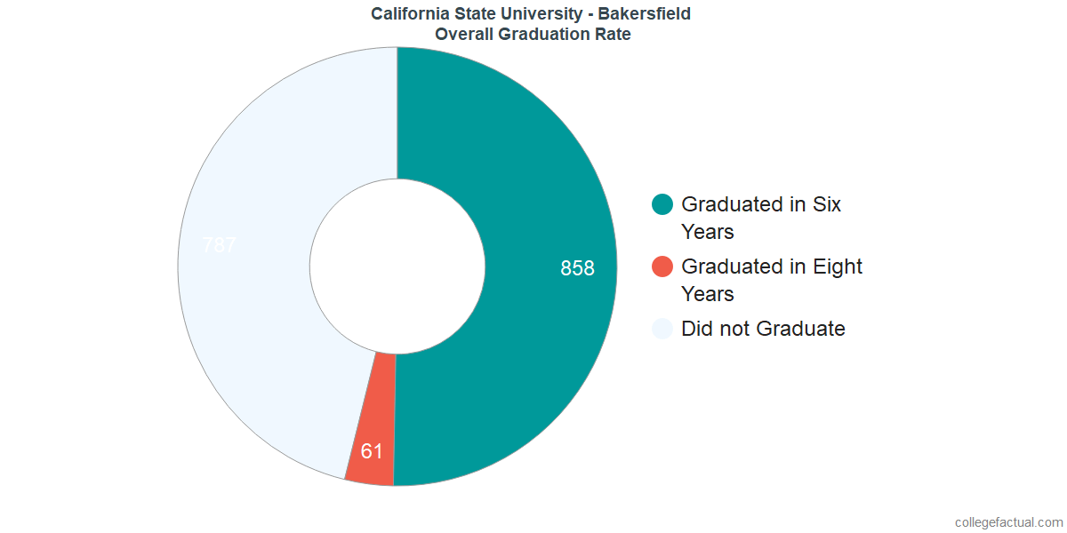 Undergraduate Graduation Rate at California State University - Bakersfield