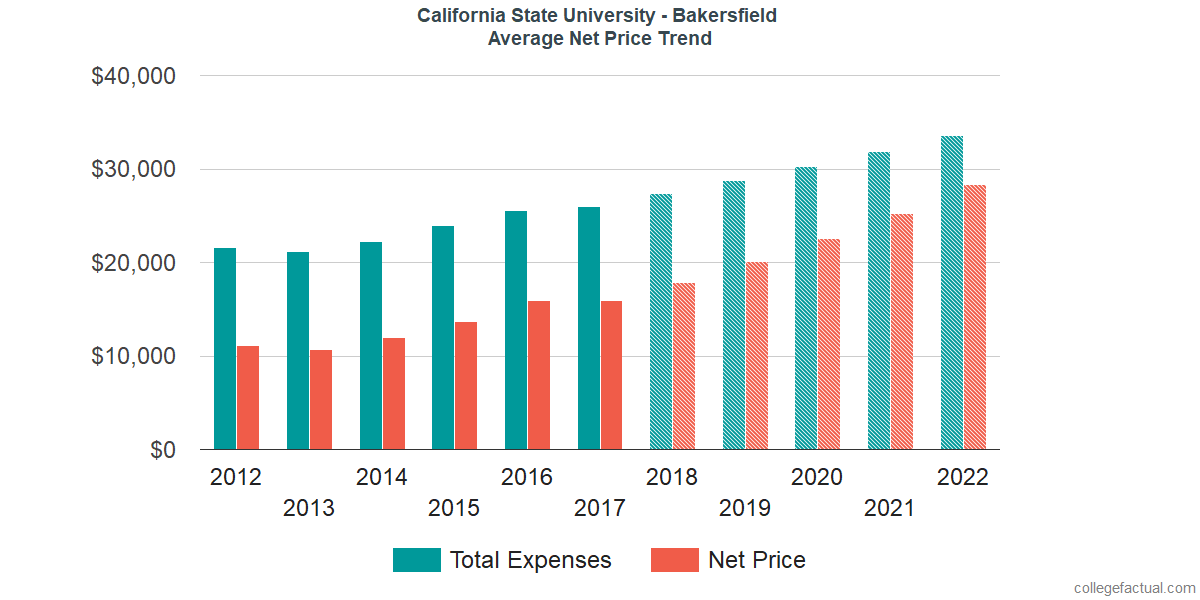 Average Net Price at California State University - Bakersfield
