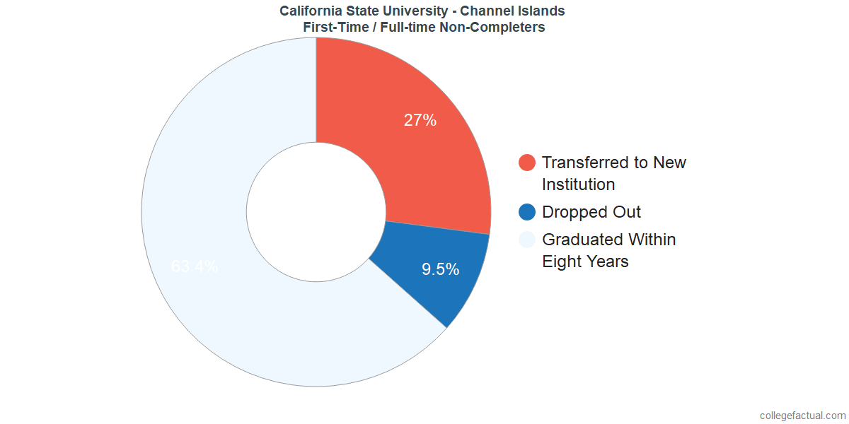 Non-completion rates for first-time / full-time students at California State University - Channel Islands