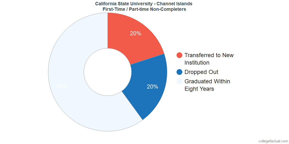 Non-completion rates for first-time / part-time students at California State University - Channel Islands