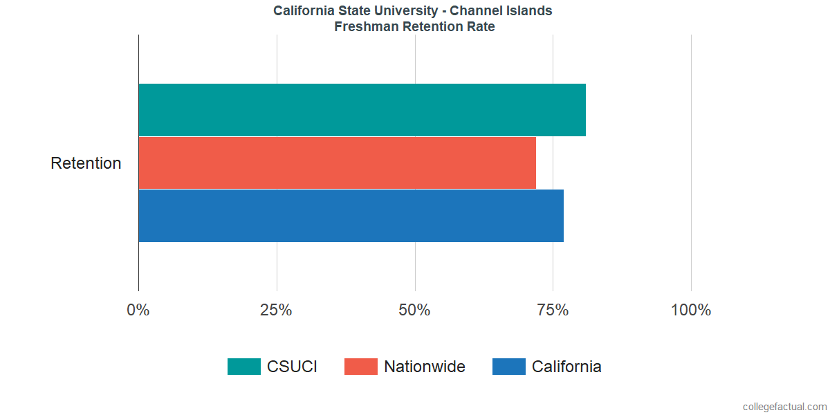 Freshman Retention Rate at California State University - Channel Islands