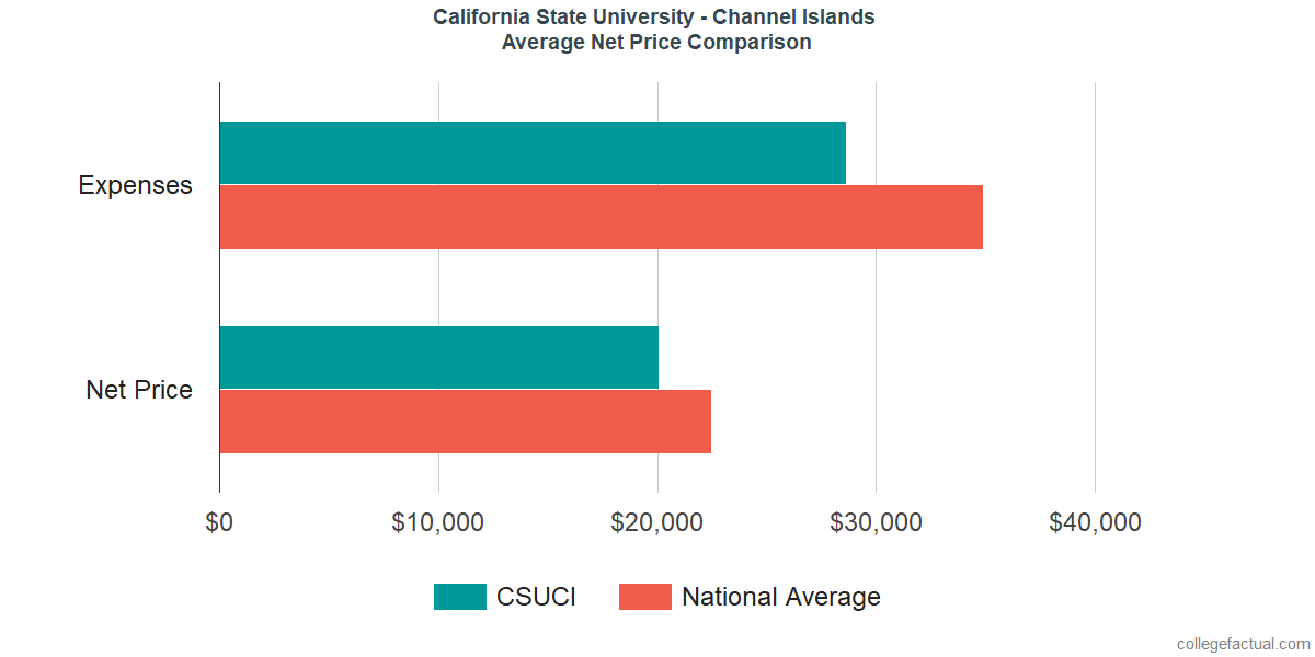 Net Price Comparisons at California State University - Channel Islands