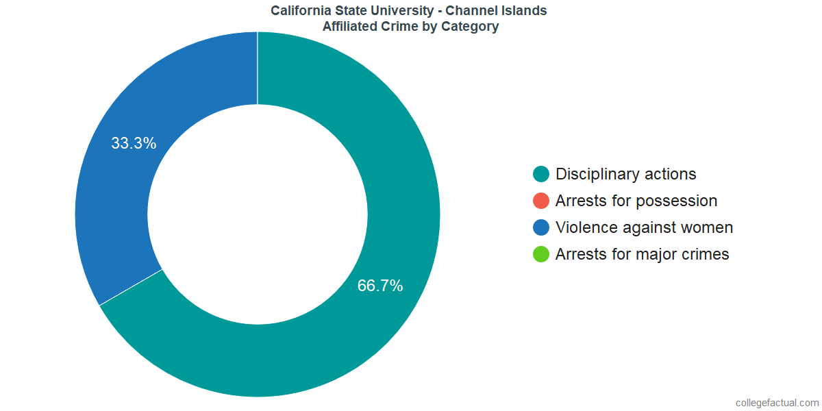 Off-Campus (affiliated) Crime and Safety Incidents at California State University - Channel Islands by Category